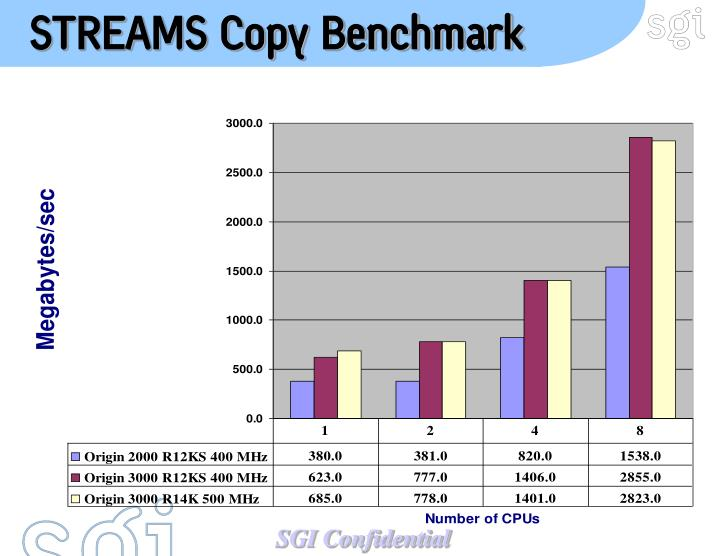 STREAMS Copy Benchmark