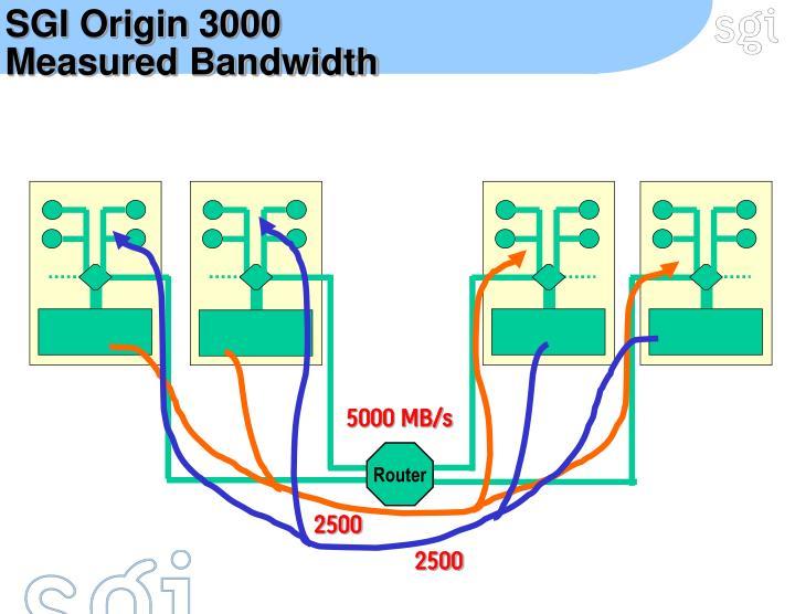 SGI Origin 3000