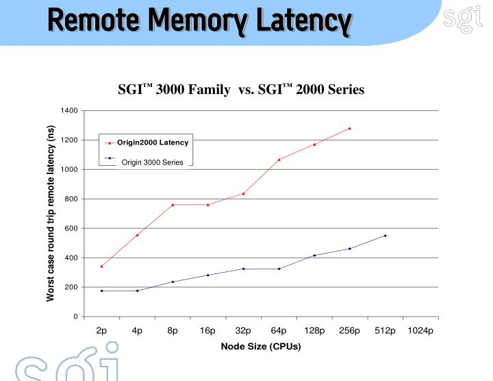 Remote Memory Latency