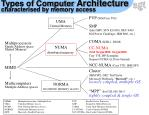 types of computer architecture characterised by memory access