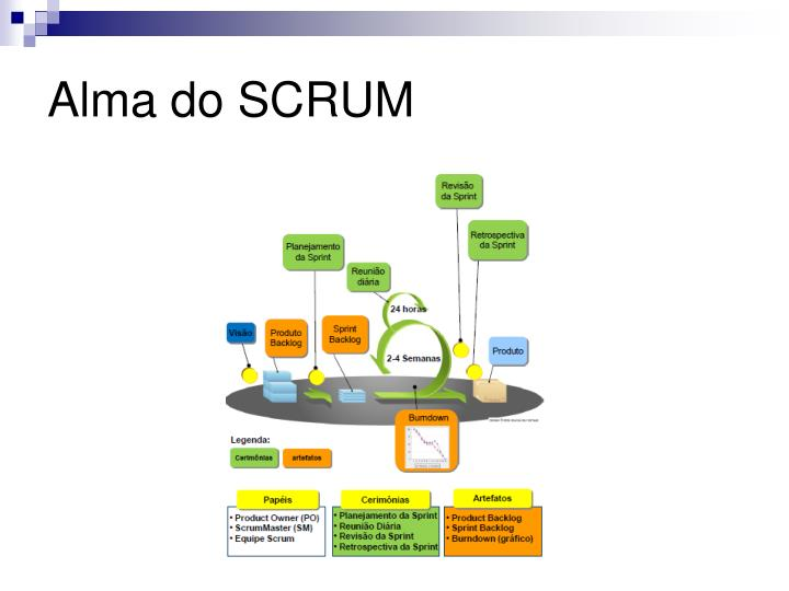 Alma do SCRUM