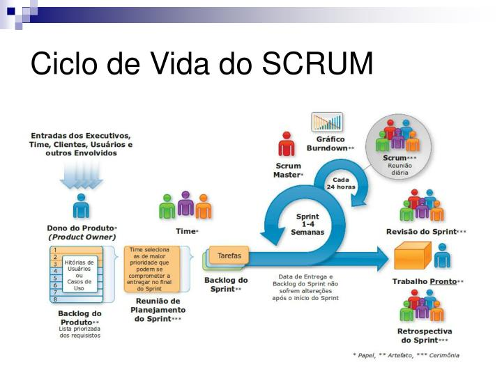 Ciclo de Vida do SCRUM