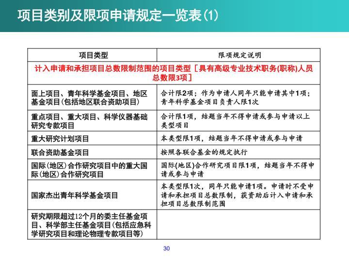 项目类别及限项申请规定一览表