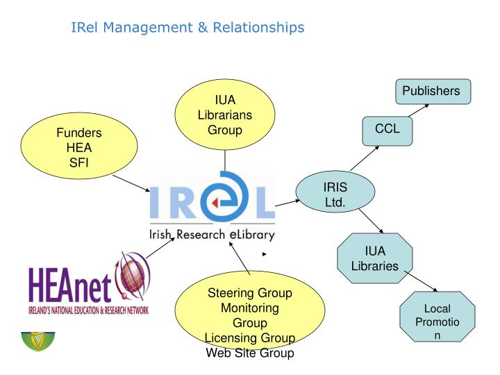 IRel Management & Relationships