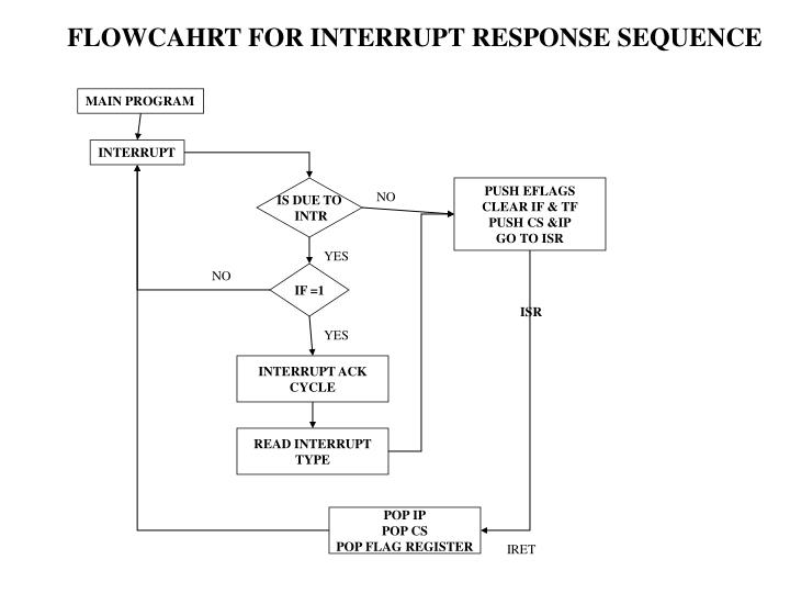 FLOWCAHRT FOR INTERRUPT RESPONSE SEQUENCE