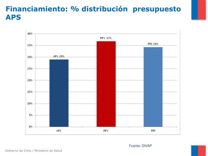 Financiamiento: % distribución  presupuesto APS