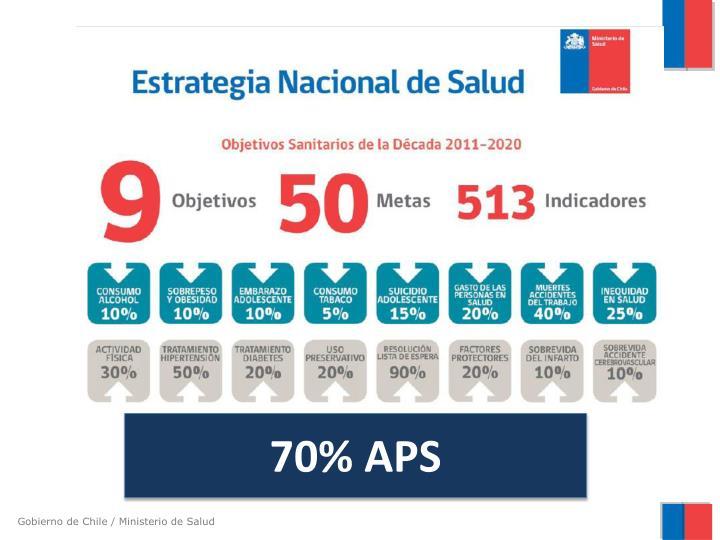 70% APS