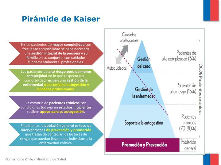 Pirámide de Kaiser