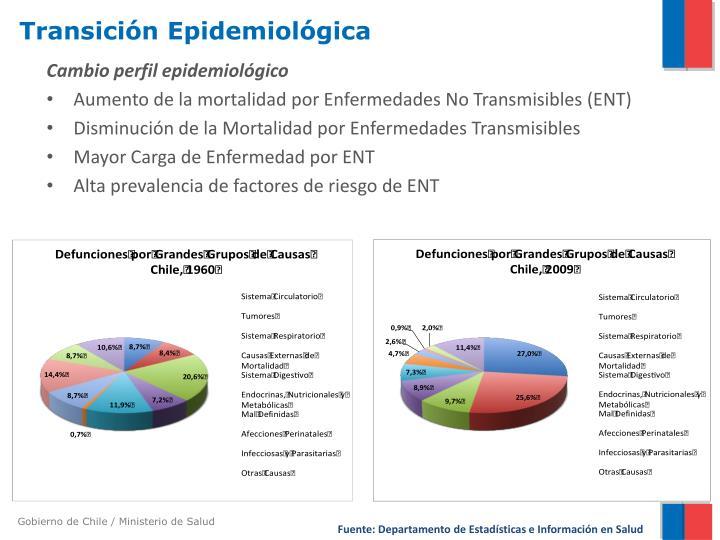 Cambio perfil epidemiológico