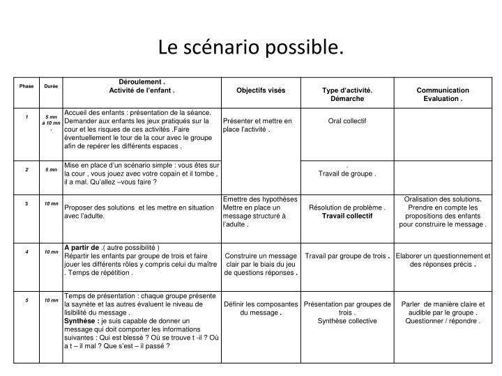 Le scénario possible.