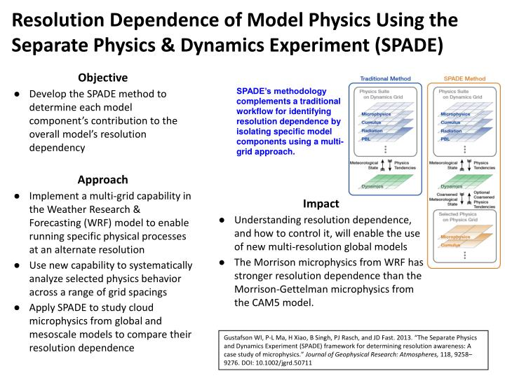 Resolution Dependence of Model Physics Using the