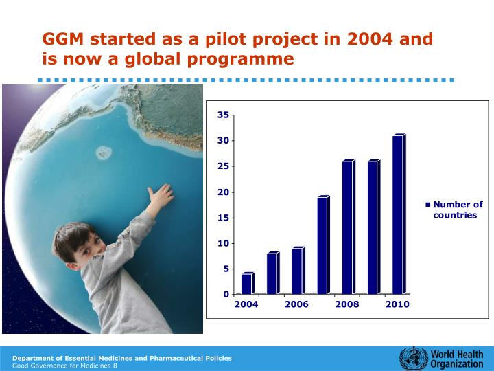 GGM started as a pilot project in 2004 and is now a global programme