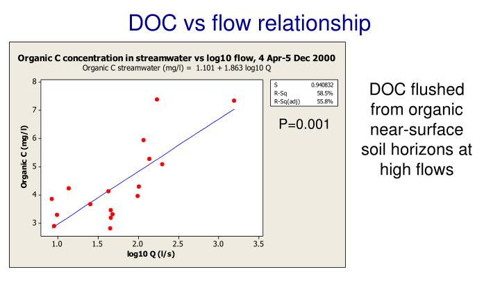 DOC vs flow relationship