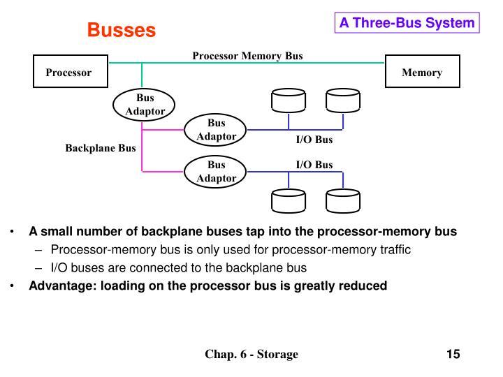 Processor Memory Bus