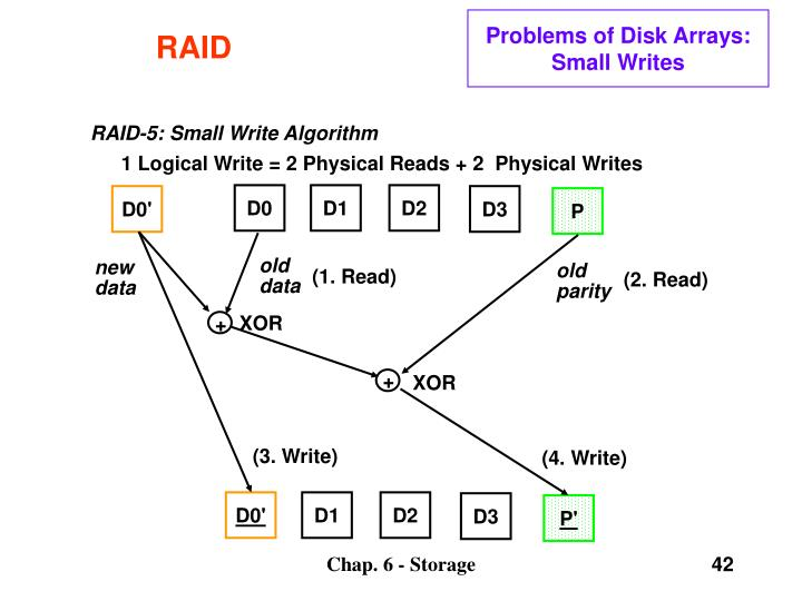 RAID-5: Small Write Algorithm