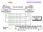 system level availability
