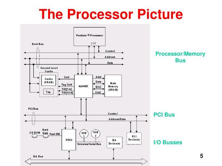 The Processor Picture