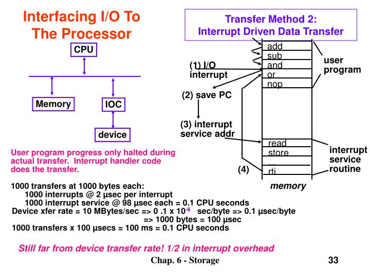 Interfacing I/O To The Processor