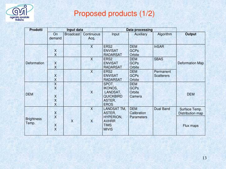 Proposed products (1/2)
