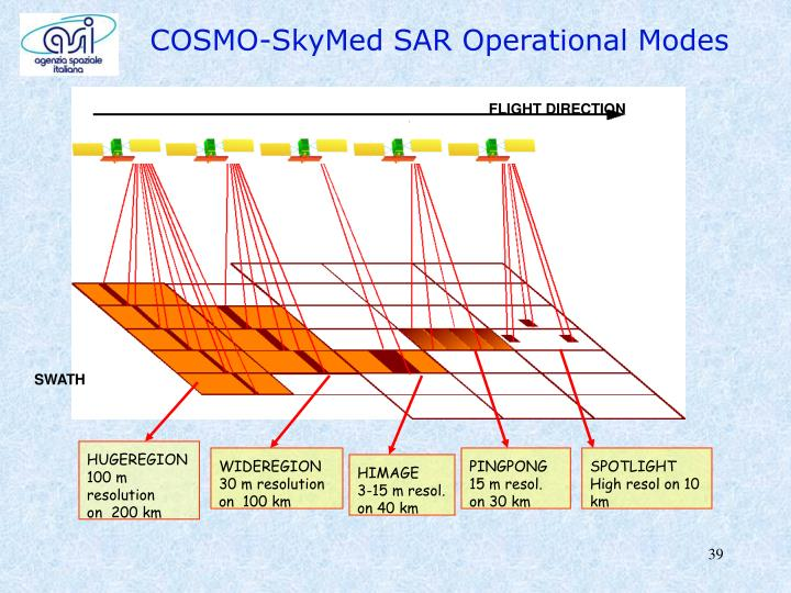 COSMO-SkyMed SAR Operational Modes