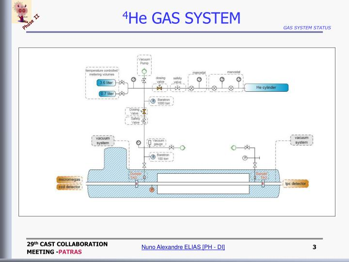 4 he gas system