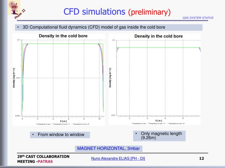 CFD simulations