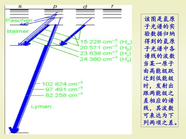 该图是氢原子光谱的实验数据归纳