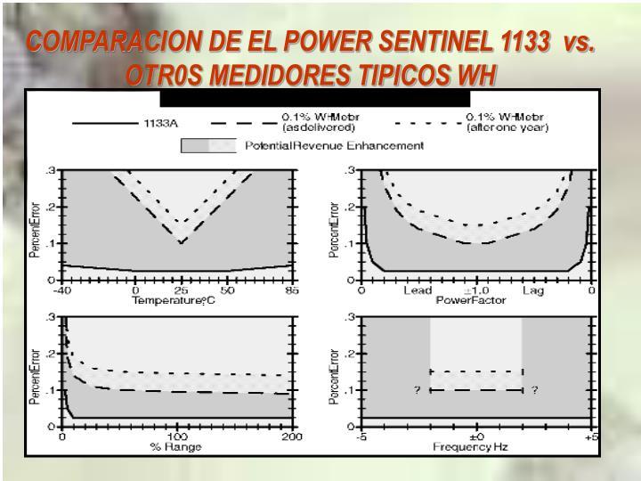 COMPARACION DE EL POWER SENTINEL 1133  vs. OTR0S MEDIDORES TIPICOS WH