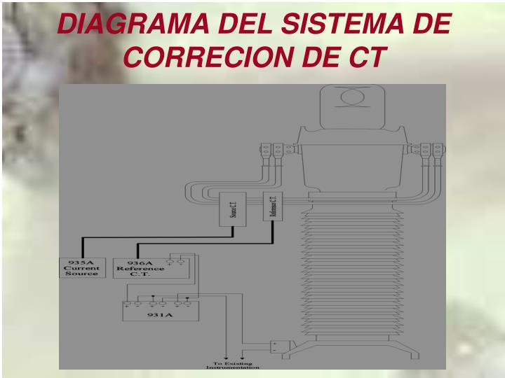 DIAGRAMA DEL SISTEMA DE CORRECION DE CT