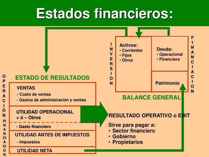 Estados financieros: