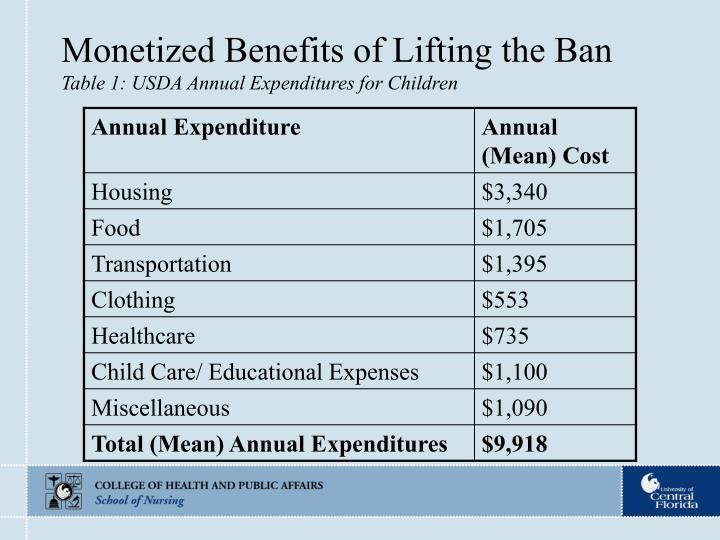 Monetized Benefits of Lifting the Ban