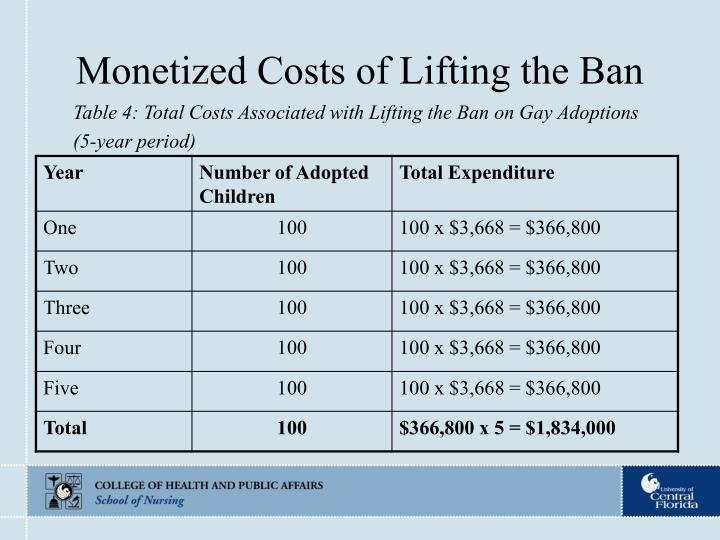 Monetized Costs of Lifting the Ban