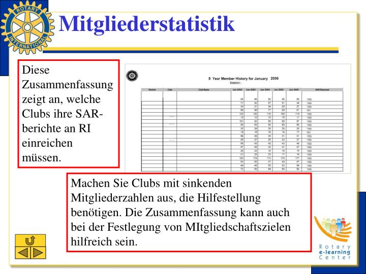 Mitgliederstatistik