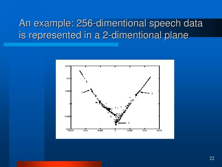 An example: 256-dimentional speech data is represented in a 2-dimentional plane