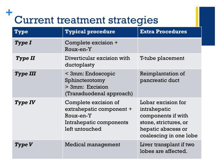 Current treatment strategies