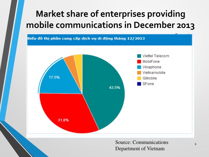 Market share of enterprises providing mobile communications in December 2013