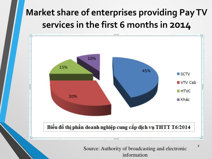 Market share of enterprises providing Pay TV services in the first 6 months in