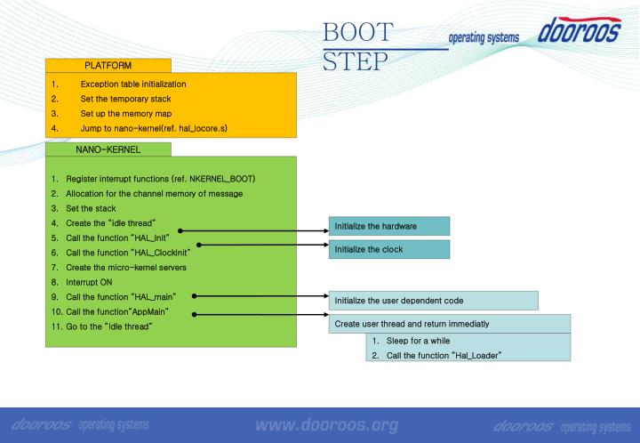 BOOT STEP