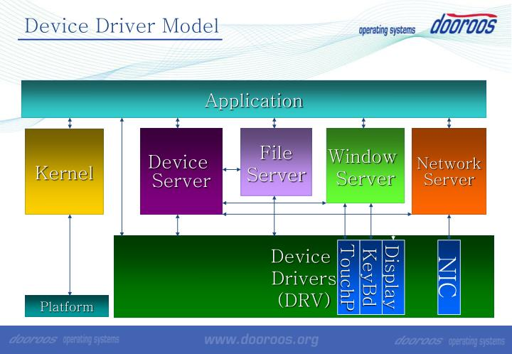 Device Driver Model
