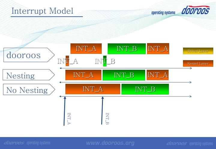 Interrupt Model