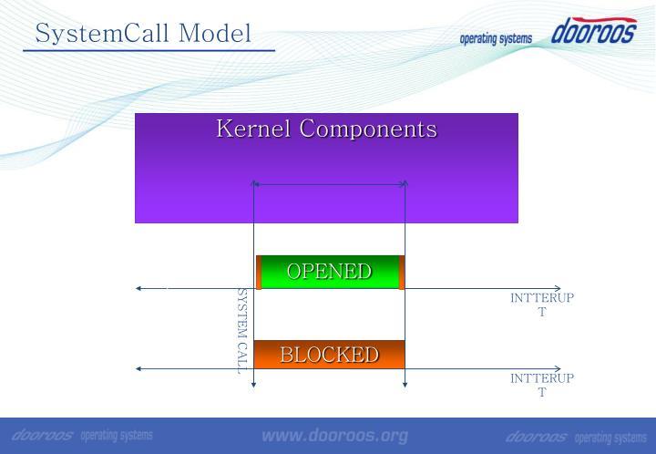 SystemCall Model