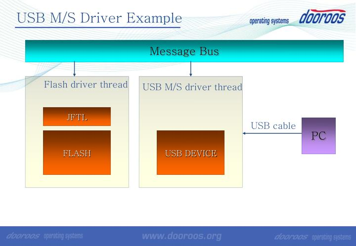 USB M/S Driver Example