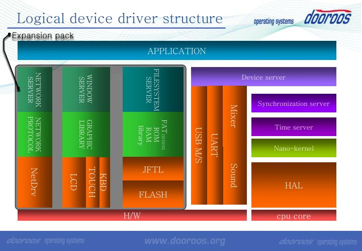 Logical device driver structure