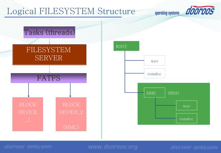 Logical FILESYSTEM Structure