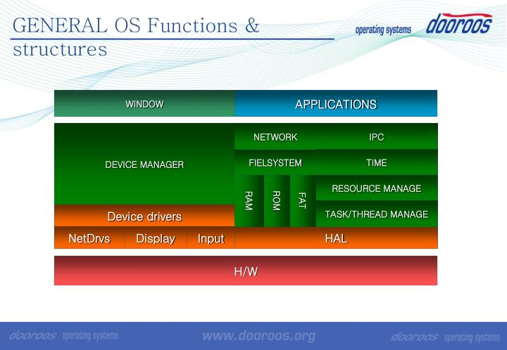 GENERAL OS Functions & structures