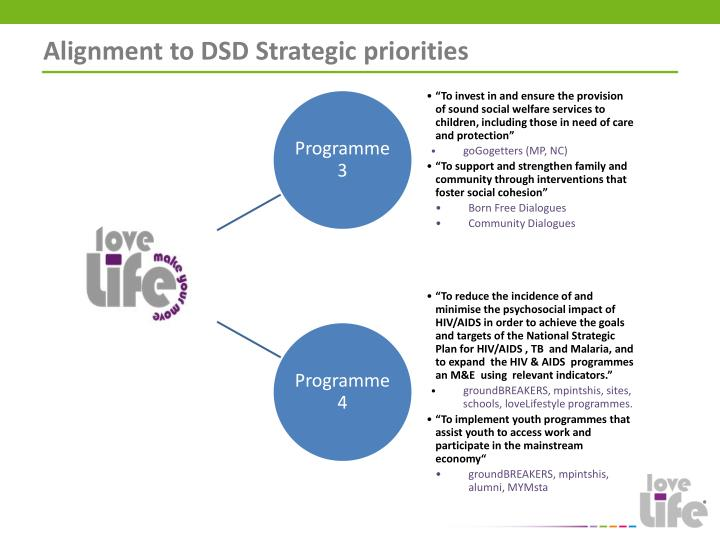 Alignment to DSD Strategic priorities