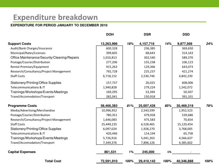 Expenditure breakdown