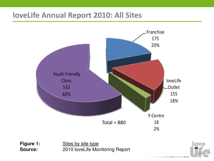 loveLife Annual Report 2010: All Sites