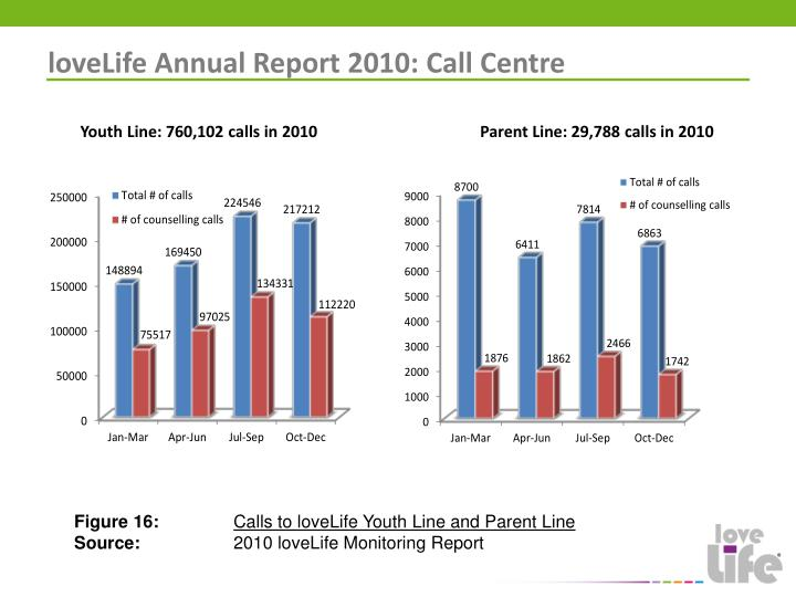 loveLife Annual Report 2010: Call Centre