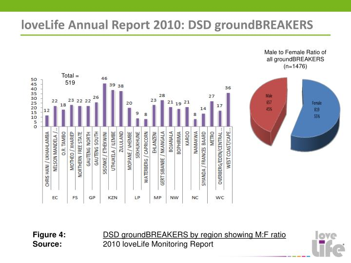 loveLife Annual Report 2010: DSD groundBREAKERS